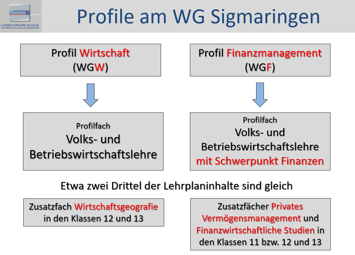 Profile am WG